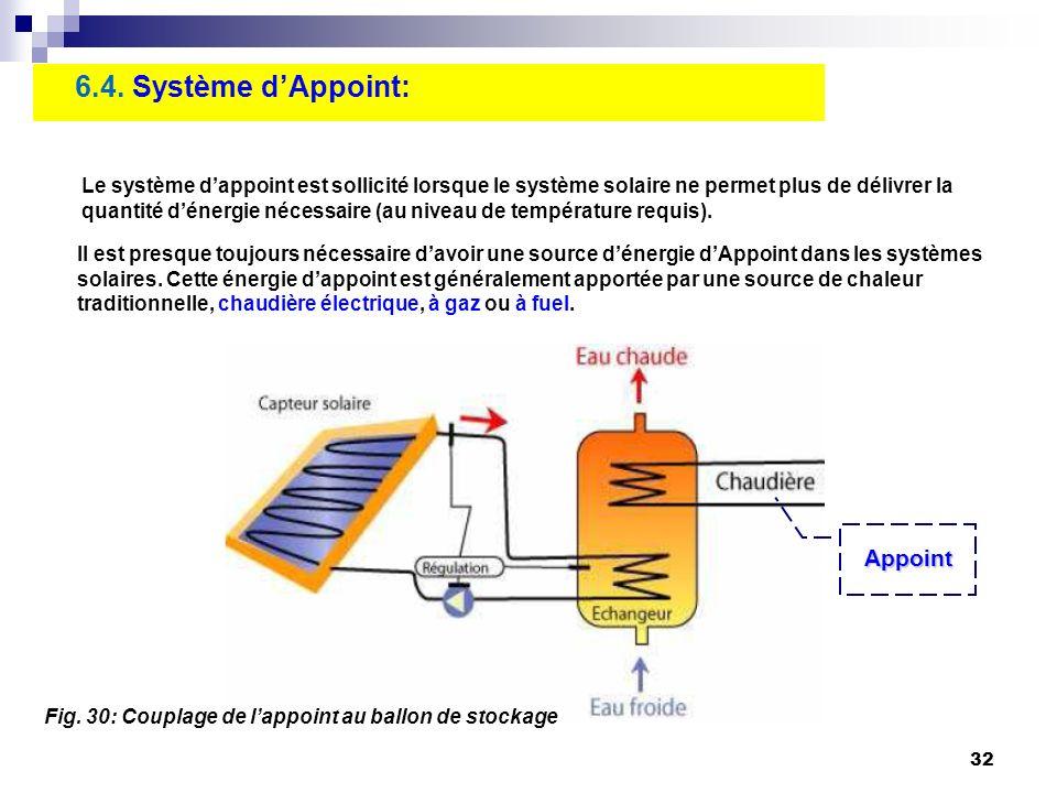 32 6.4. Système dAppoint: Le système dappoint est sollicité lorsque le système solaire ne permet plus de délivrer la quantité dénergie nécessaire (au