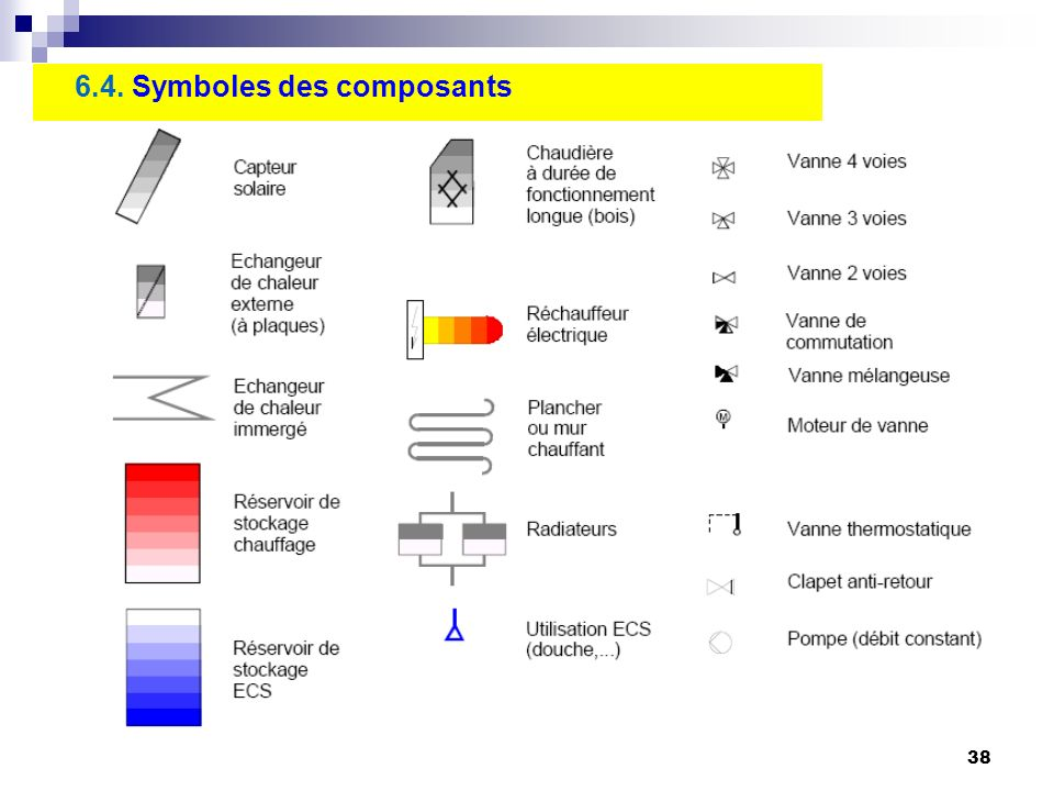 38 6.4. Symboles des composants