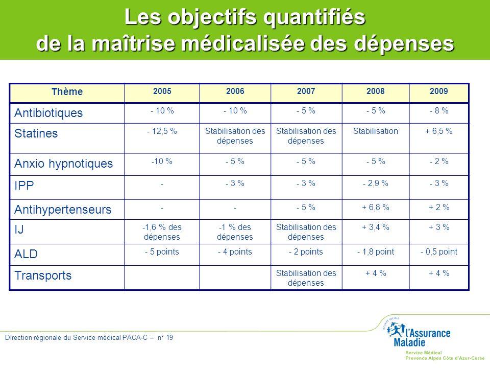 Direction régionale du Service médical PACA-C – n° 19 Thème 20052006200720082009 Antibiotiques - 10 % - 5 % - 8 % Statines - 12,5 %Stabilisation des d