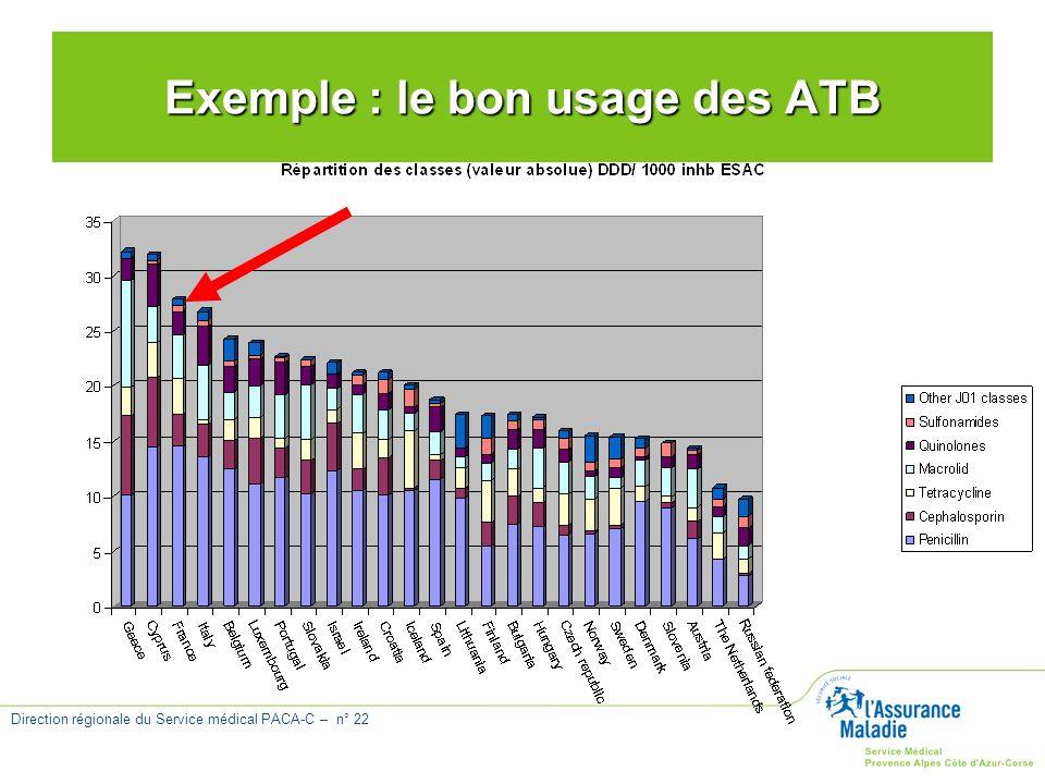 Direction régionale du Service médical PACA-C – n° 22 Exemple : le bon usage des ATB