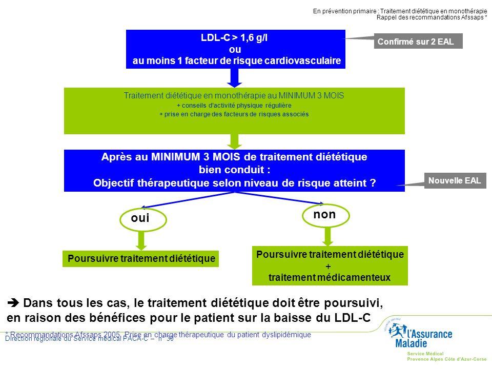 Direction régionale du Service médical PACA-C – n° 30 Traitement diététique en monothérapie au MINIMUM 3 MOIS + conseils dactivité physique régulière