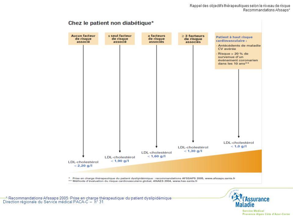 Direction régionale du Service médical PACA-C – n° 31 Rappel des objectifs thérapeutiques selon le niveau de risque Recommandations Afssaps* * Recomma