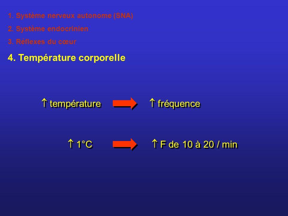 1. Système nerveux autonome (SNA) 2. Système endocrinien 3. Réflexes du cœur 4. Température corporelle température fréquence 1°C F de 10 à 20 / min