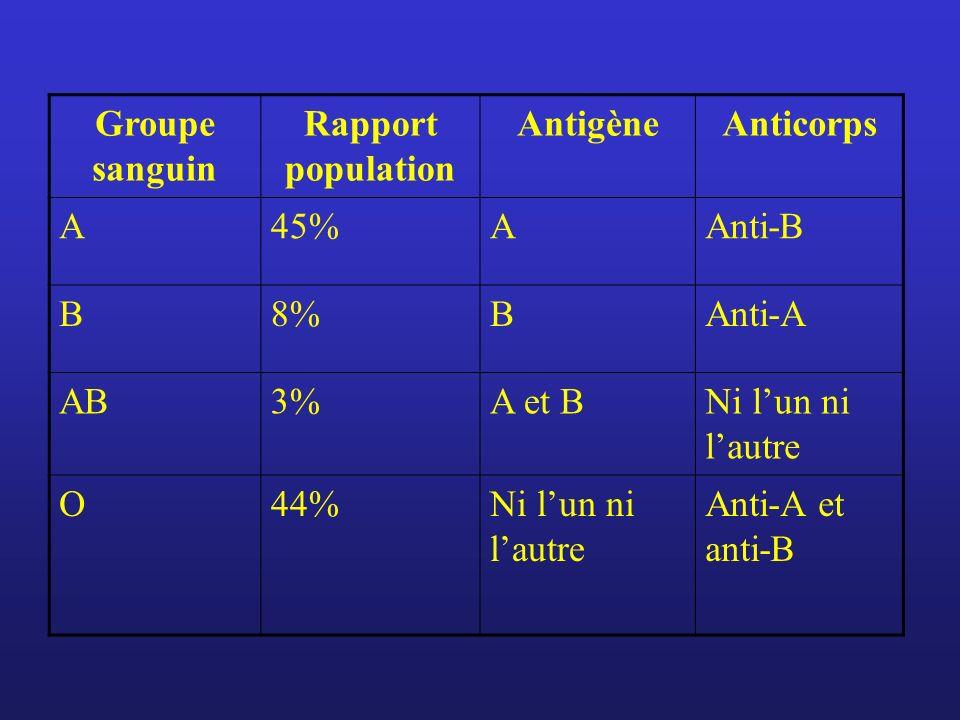 Groupe sanguin Rapport population AntigèneAnticorps A45%AAnti-B B8%BAnti-A AB3%A et BNi lun ni lautre O44%Ni lun ni lautre Anti-A et anti-B