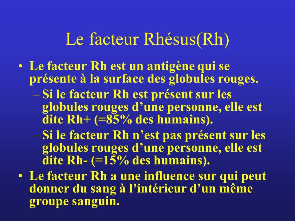 Le facteur Rhésus(Rh) Le facteur Rh est un antigène qui se présente à la surface des globules rouges. –Si le facteur Rh est présent sur les globules r
