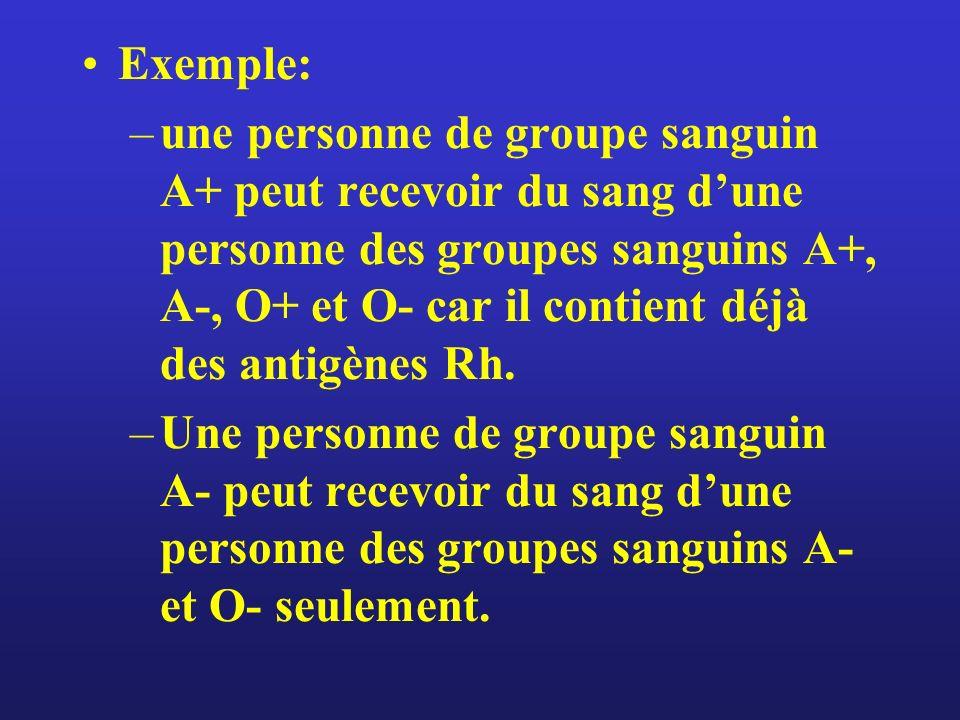 Exemple: –une personne de groupe sanguin A+ peut recevoir du sang dune personne des groupes sanguins A+, A-, O+ et O- car il contient déjà des antigèn
