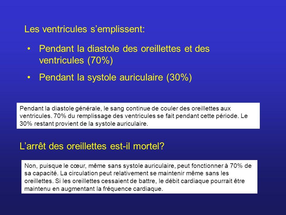 Les ventricules semplissent: Pendant la diastole des oreillettes et des ventricules (70%) Pendant la systole auriculaire (30%) Larrêt des oreillettes