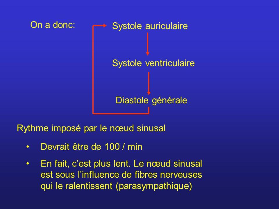 On a donc: Systole auriculaire Systole ventriculaire Diastole générale Rythme imposé par le nœud sinusal Devrait être de 100 / min En fait, cest plus