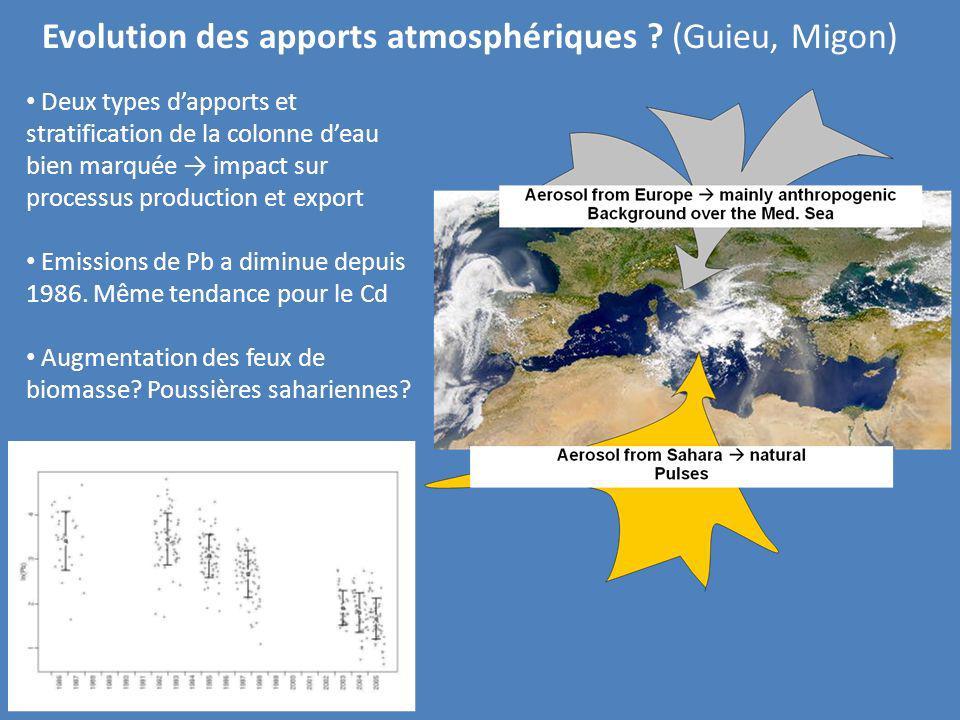 Evolution des apports atmosphériques ? (Guieu, Migon) Deux types dapports et stratification de la colonne deau bien marquée impact sur processus produ