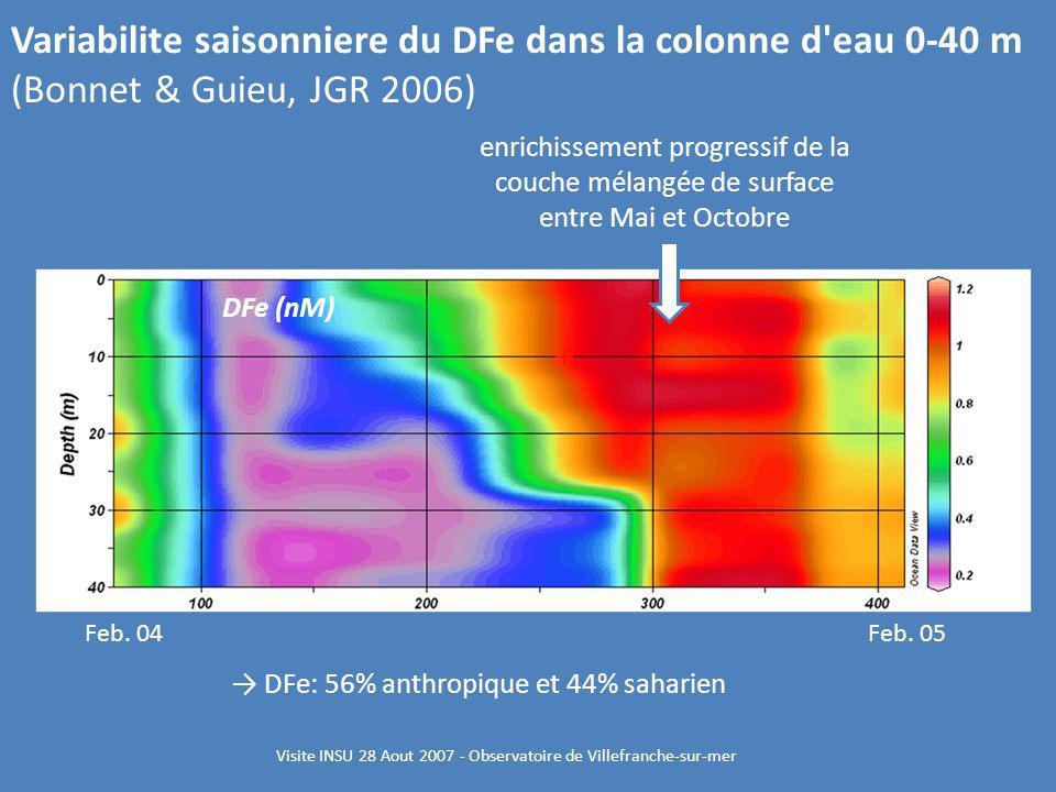 Visite INSU 28 Aout 2007 - Observatoire de Villefranche-sur-mer enrichissement progressif de la couche mélangée de surface entre Mai et Octobre Feb. 0
