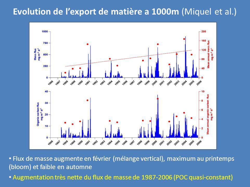 Evolution de lexport de matière a 1000m (Miquel et al.) Flux de masse augmente en février (mélange vertical), maximum au printemps (bloom) et faible e
