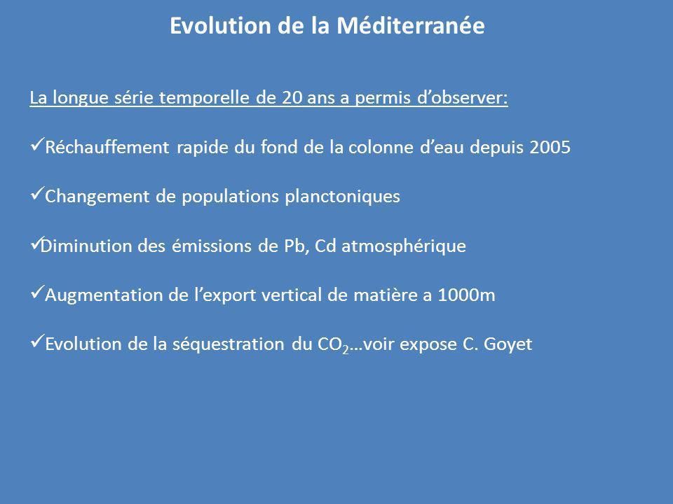 La longue série temporelle de 20 ans a permis dobserver: Réchauffement rapide du fond de la colonne deau depuis 2005 Changement de populations plancto