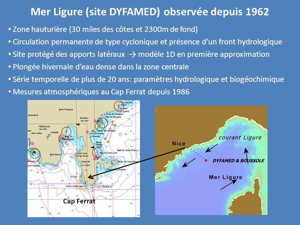 Une des zones les plus productives contraste saisonnier bien marqué (hydrologie et biogéochimie) Moyenne annuelle de biomasse algale sept97- dec01 (Bosc et al., 2004) Comparaison données Chla Seawifs vs in situ sept97-dec01 (Bosc et al., 2004) Permet de calibrer les données couleur de la mer mesurées par satellites (BOUSSOLE, D.