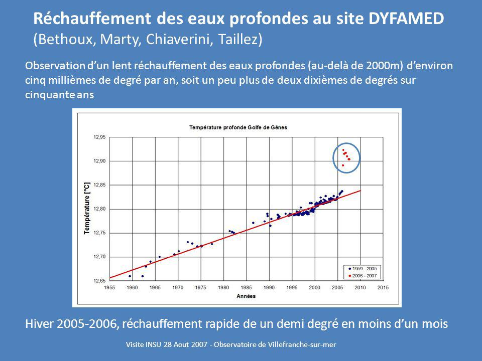 Observation dun lent réchauffement des eaux profondes (au-delà de 2000m) denviron cinq millièmes de degré par an, soit un peu plus de deux dixièmes de
