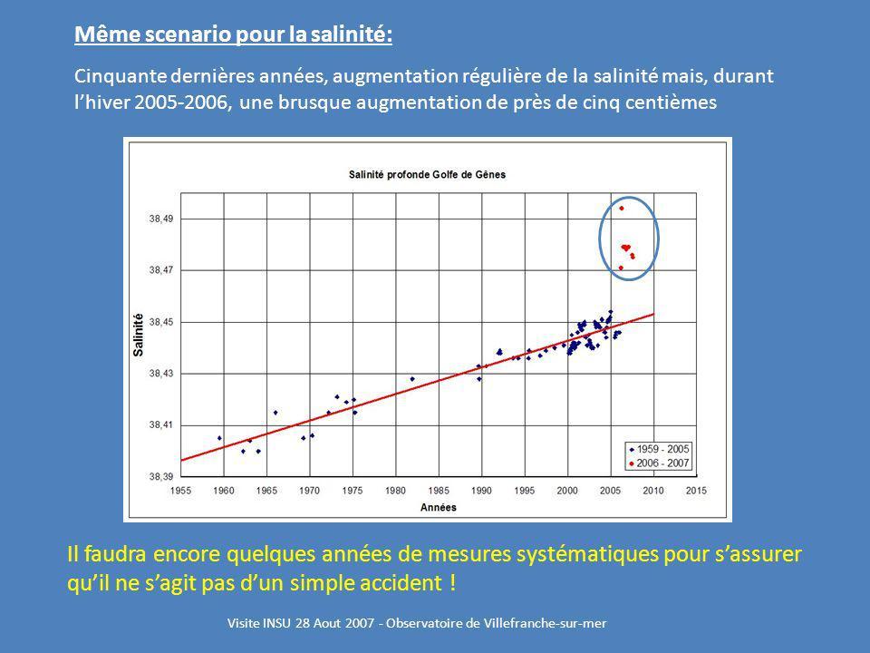 Même scenario pour la salinité: Cinquante dernières années, augmentation régulière de la salinité mais, durant lhiver 2005-2006, une brusque augmentat