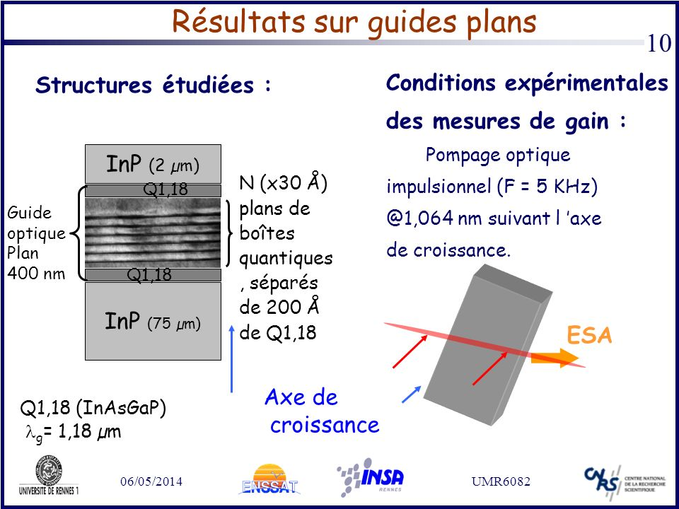 06/05/2014UMR6082 10 Résultats sur guides plans Structures étudiées : InP (2 µm) InP (75 µm) N (x30 Å) plans de boîtes quantiques, séparés de 200 Å de