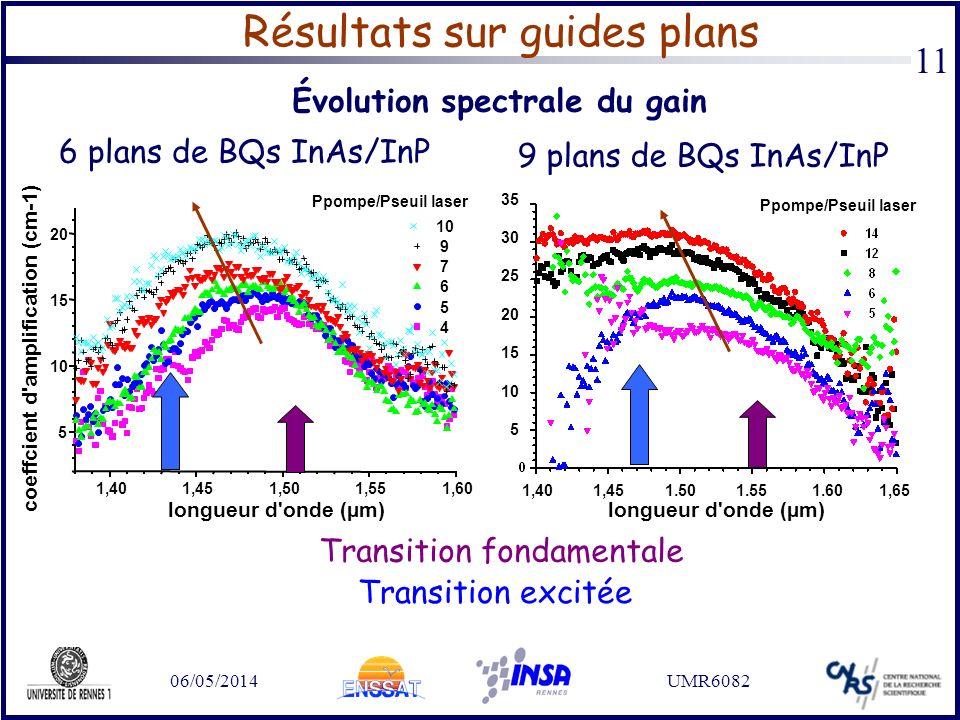 06/05/2014UMR6082 11 Gain max = 20 cm -1 (+/-5%) = 8.5 dB/mm 120 nm à 15 cm -1 (6.5 dB/mm) Gain max = 30 cm -1 (+/-5%) = 13 dB/mm 150 nm à 25 cm -1 (1