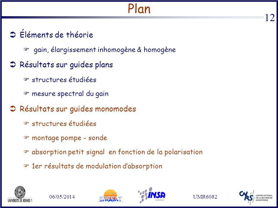 06/05/2014UMR6082 12 Plan Éléments de théorie gain, élargissement inhomogène & homogène Résultats sur guides plans structures étudiées mesure spectral