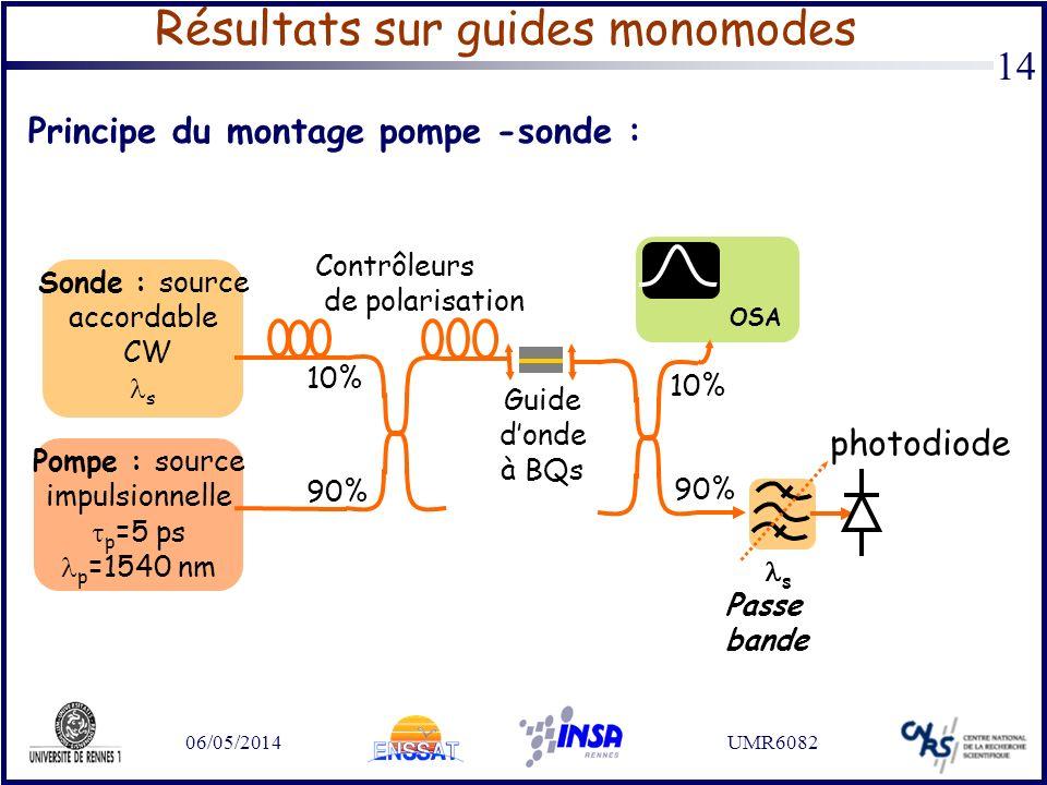 06/05/2014UMR6082 14 Résultats sur guides monomodes Pompe : source impulsionnelle p =5 ps p =1540 nm Sonde : source accordable CW s 90% 10% 90% 10% Gu