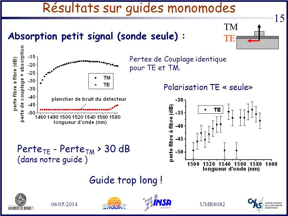 06/05/2014UMR6082 15 Résultats sur guides monomodes Absorption petit signal (sonde seule) : Pertes de Couplage identique pour TE et TM. Polarisation T