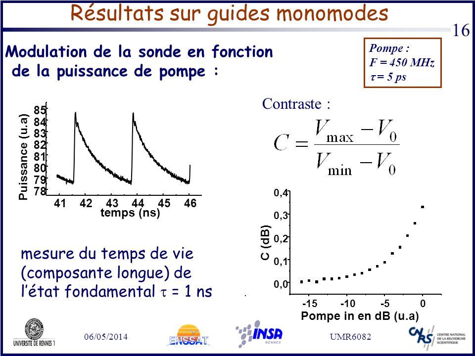 06/05/2014UMR6082 16 Résultats sur guides monomodes Modulation de la sonde en fonction de la puissance de pompe : 414243444546 78 79 80 81 82 83 84 85