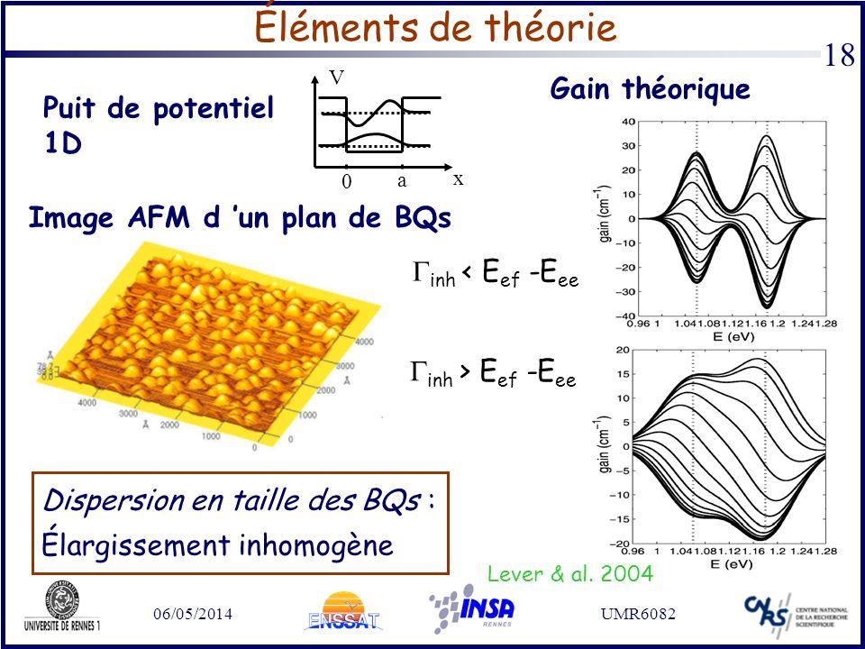 06/05/2014UMR6082 18 Éléments de théorie Lever & al. 2004 Gain théorique inh < E ef -E ee inh > E ef -E ee Dispersion en taille des BQs : Élargissemen