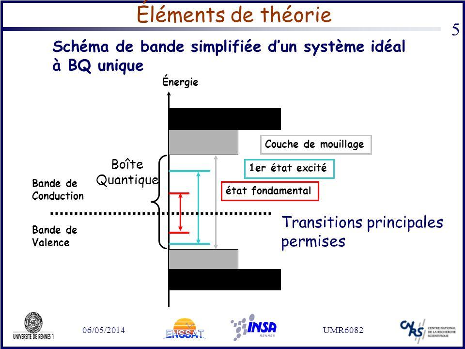 06/05/2014UMR6082 5 Éléments de théorie Énergie état fondamental 1er état excité Bande de Conduction Bande de Valence Couche de mouillage Schéma de ba