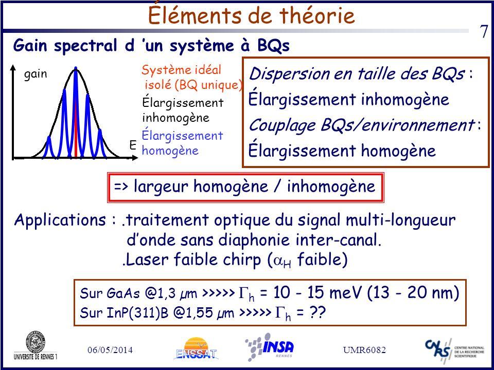06/05/2014UMR6082 7 Éléments de théorie Dispersion en taille des BQs : Élargissement inhomogène Couplage BQs/environnement : Élargissement homogène ga