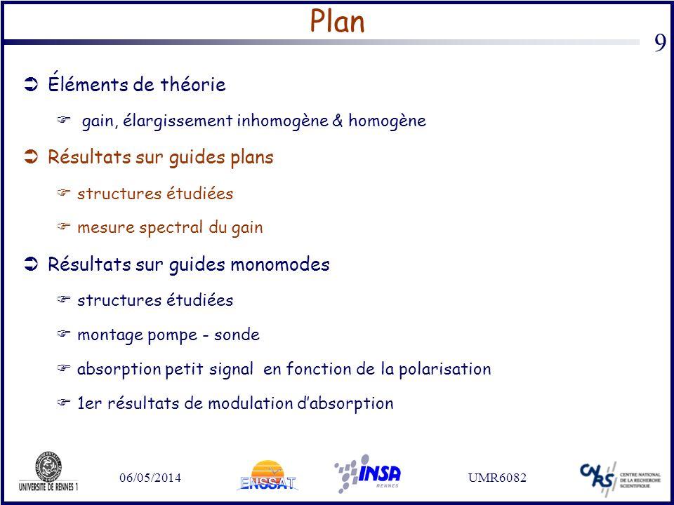 06/05/2014UMR6082 9 Plan Éléments de théorie gain, élargissement inhomogène & homogène Résultats sur guides plans structures étudiées mesure spectral