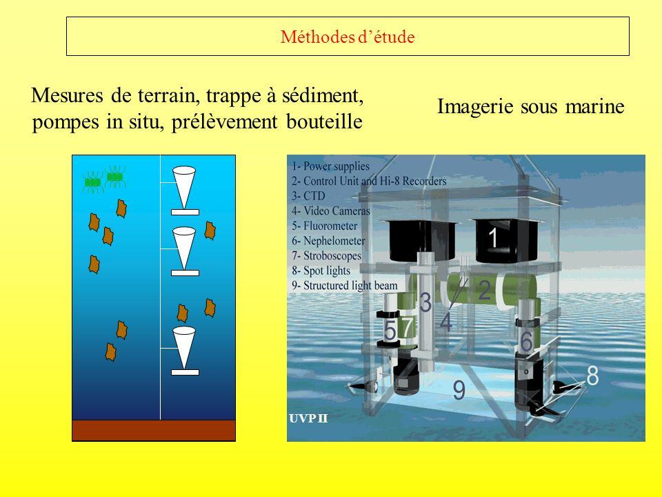 Méthodes détude Mesures de terrain, trappe à sédiment, pompes in situ, prélèvement bouteille Imagerie sous marine UVP II