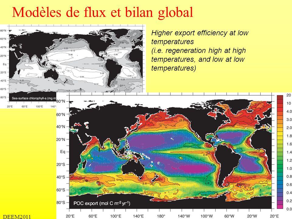 DEEM2011 Modèles de flux et bilan global Higher export efficiency at low temperatures (i.e. regeneration high at high temperatures, and low at low tem