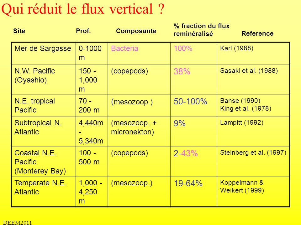 DEEM2011 Qui réduit le flux vertical ? Mer de Sargasse0-1000 m Bacteria100% Karl (1988) N.W. Pacific (Oyashio) 150 - 1,000 m (copepods) 38% Sasaki et
