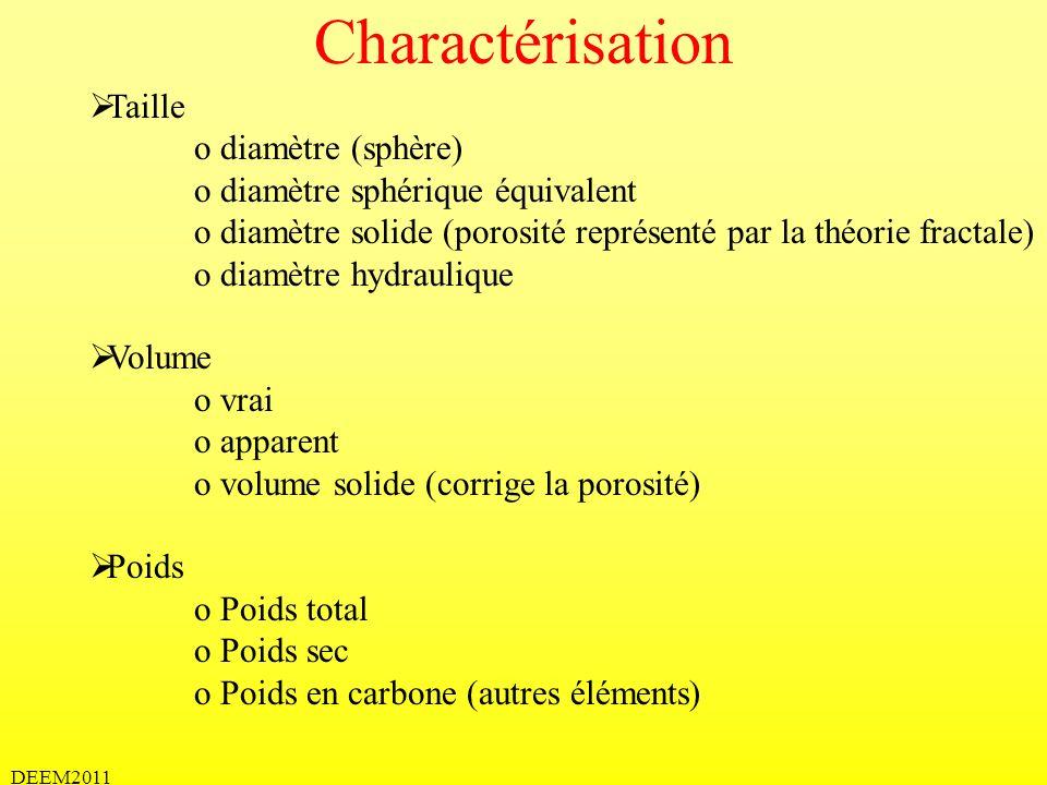 DEEM2011 Charactérisation Taille o diamètre (sphère) o diamètre sphérique équivalent o diamètre solide (porosité représenté par la théorie fractale) o