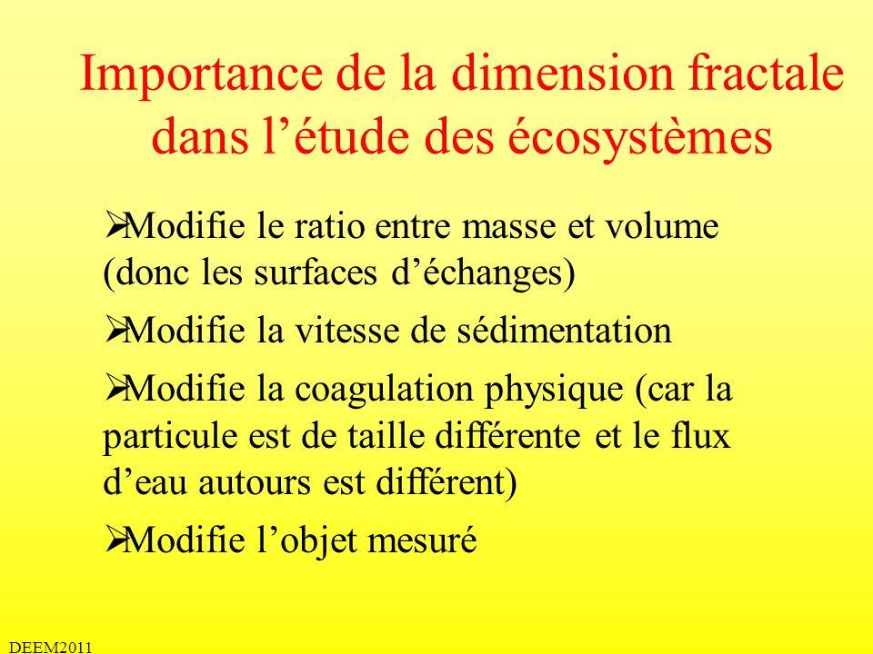 DEEM2011 Importance de la dimension fractale dans létude des écosystèmes Modifie le ratio entre masse et volume (donc les surfaces déchanges) Modifie