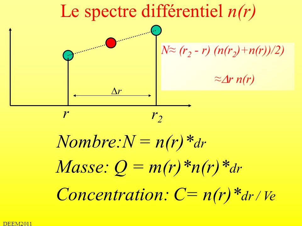 DEEM2011 Le spectre différentiel n(r) r r2r2 r Nombre:N = n(r)* dr Masse: Q = m(r)*n(r)* dr Concentration: C= n(r)* dr / Ve