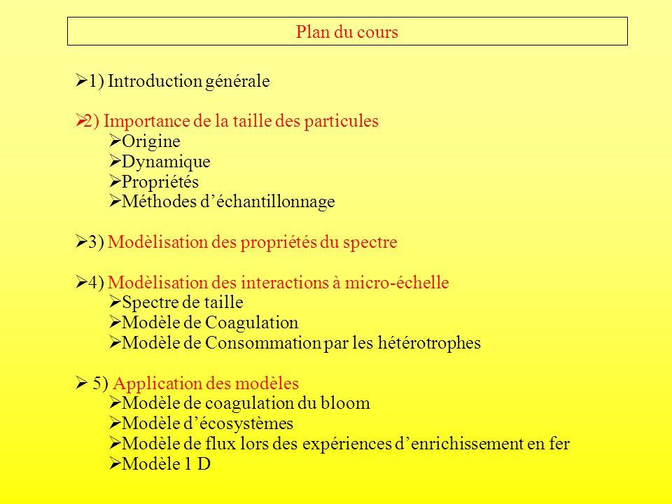 Plan du cours 1) Introduction générale 2) Importance de la taille des particules Origine Dynamique Propriétés Méthodes déchantillonnage 3) Modèlisatio