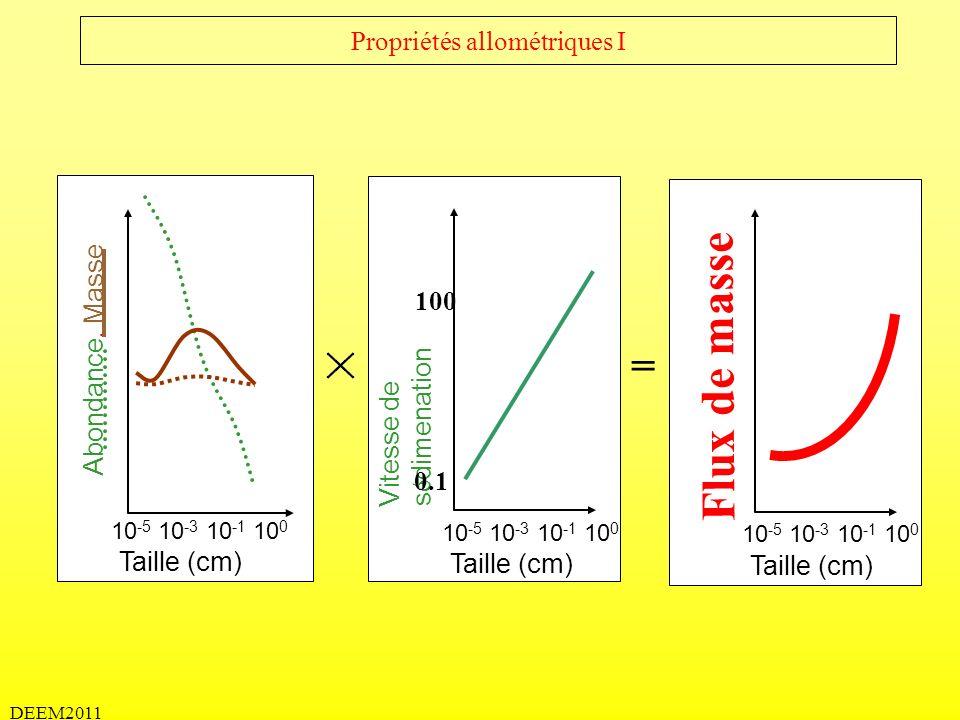 DEEM2011 Propriétés allométriques I Flux de masse Abondance, Masse Vitesse de s é dimenation Taille (cm) 10 -5 10 -3 10 -1 10 0 Taille (cm) 10 -5 10 -