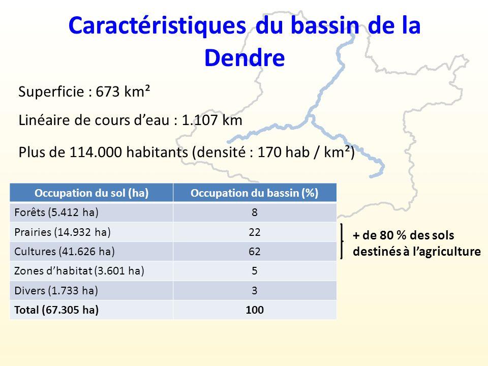 Caractéristiques du bassin de la Dendre Superficie : 673 km² Linéaire de cours deau : 1.107 km Plus de 114.000 habitants (densité : 170 hab / km²) Occupation du sol (ha)Occupation du bassin (%) Forêts (5.412 ha)8 Prairies (14.932 ha)22 Cultures (41.626 ha)62 Zones dhabitat (3.601 ha)5 Divers (1.733 ha)3 Total (67.305 ha)100 + de 80 % des sols destinés à lagriculture