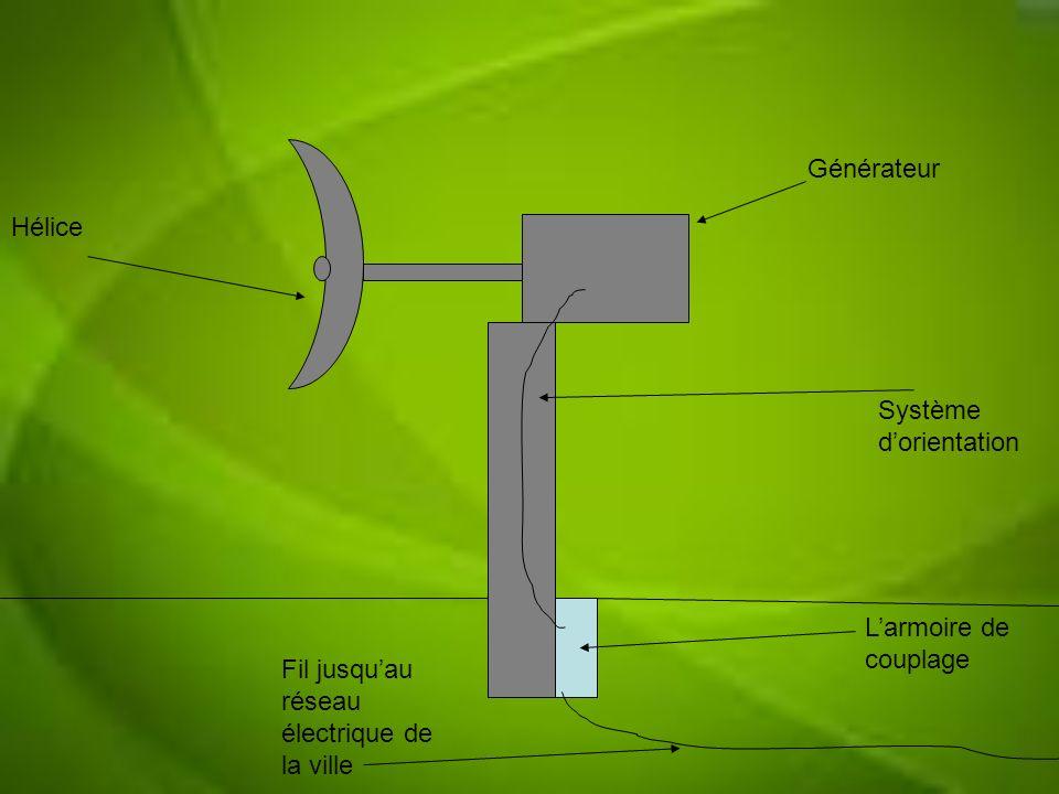 Hélice Générateur Système dorientation Larmoire de couplage Fil jusquau réseau électrique de la ville