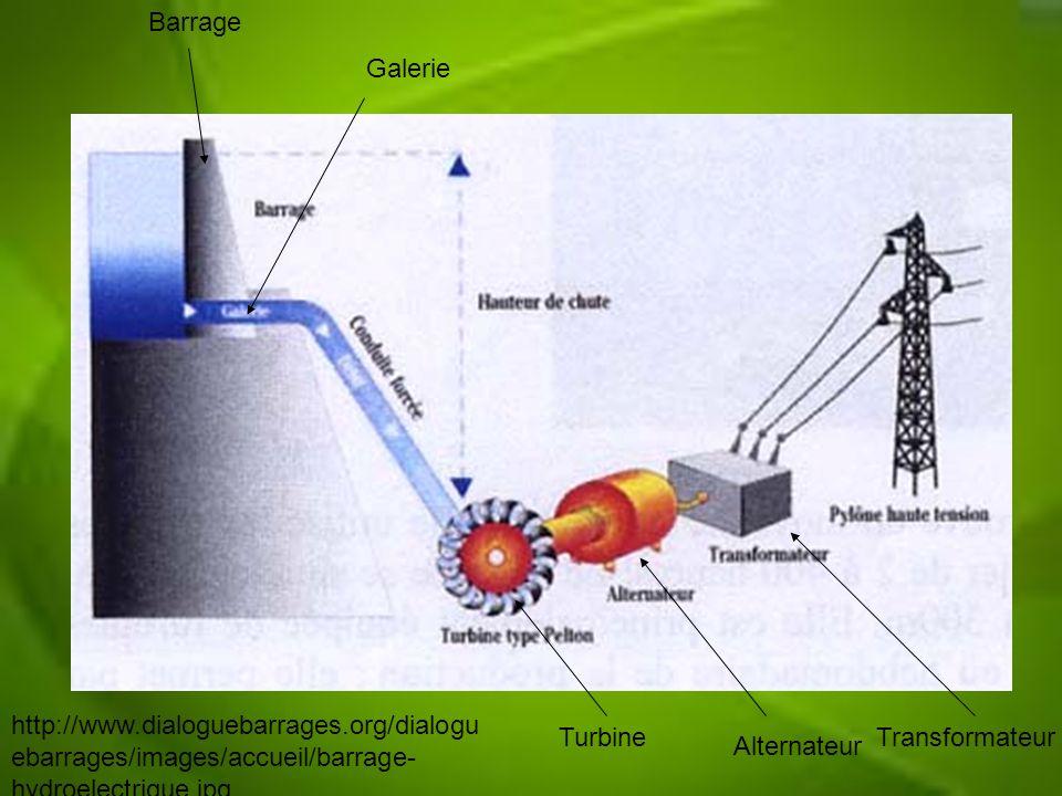 Barrage Turbine Alternateur Transformateur http://www.dialoguebarrages.org/dialogu ebarrages/images/accueil/barrage- hydroelectrique.jpg Galerie