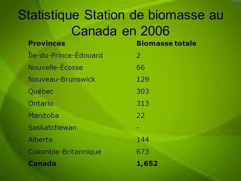 Statistique Station de biomasse au Canada en 2006 ProvincesBiomasse totale Île-du-Prince-Édouard2 Nouvelle-Écosse66 Nouveau-Brunswick129 Québec303 Ont