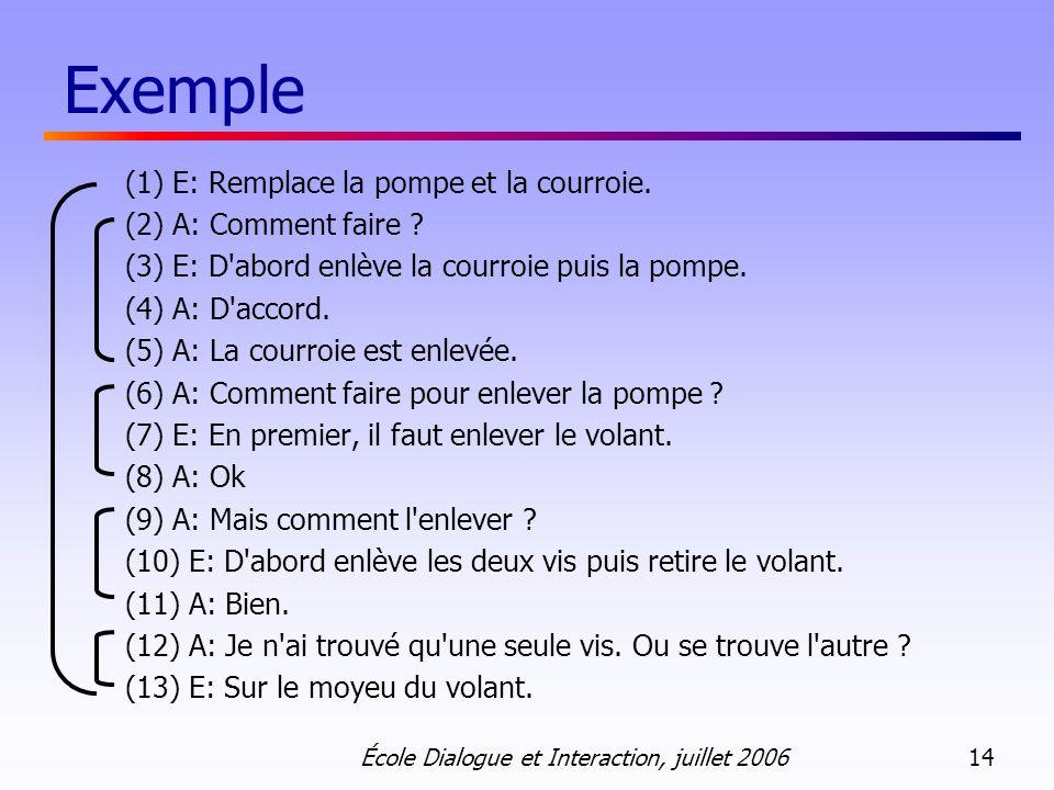 École Dialogue et Interaction, juillet 2006 14 Exemple (1) E: Remplace la pompe et la courroie. (2) A: Comment faire ? (3) E: D'abord enlève la courro