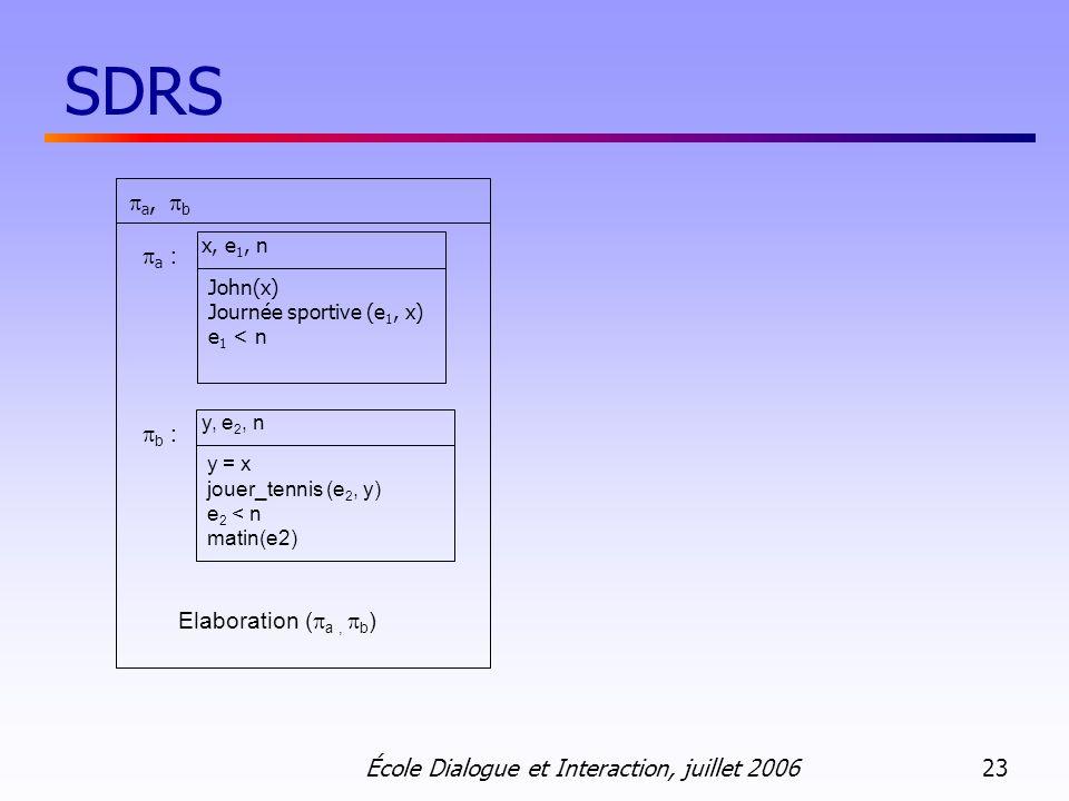 École Dialogue et Interaction, juillet 2006 23 SDRS b : Elaboration ( a, b ) y, e 2, n y = x jouer_tennis (e 2, y) e 2 < n matin(e2) a : x, e 1, n Joh