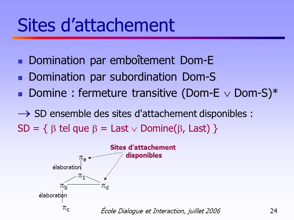 École Dialogue et Interaction, juillet 2006 24 Sites dattachement Domination par emboîtement Dom-E Domination par subordination Dom-S Domine : fermeture transitive (Dom-E Dom-S)* SD ensemble des sites d attachement disponibles : SD = { tel que = Last Domine(, Last) } élaboration a 1 b d c Sites dattachement disponibles