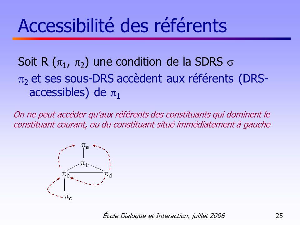 École Dialogue et Interaction, juillet 2006 25 Accessibilité des référents Soit R ( 1, 2 ) une condition de la SDRS 2 et ses sous-DRS accèdent aux référents (DRS- accessibles) de 1 On ne peut accéder qu aux référents des constituants qui dominent le constituant courant, ou du constituant situé immédiatement à gauche a 1 b d c