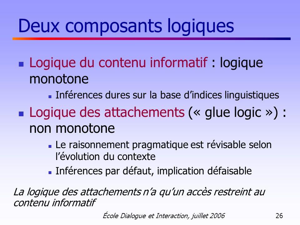 École Dialogue et Interaction, juillet 2006 26 Deux composants logiques Logique du contenu informatif : logique monotone Inférences dures sur la base