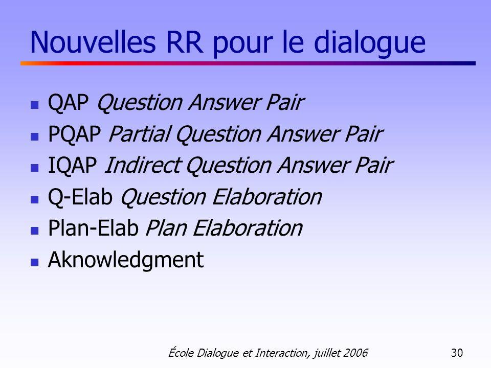 École Dialogue et Interaction, juillet 2006 30 Nouvelles RR pour le dialogue QAP Question Answer Pair PQAP Partial Question Answer Pair IQAP Indirect