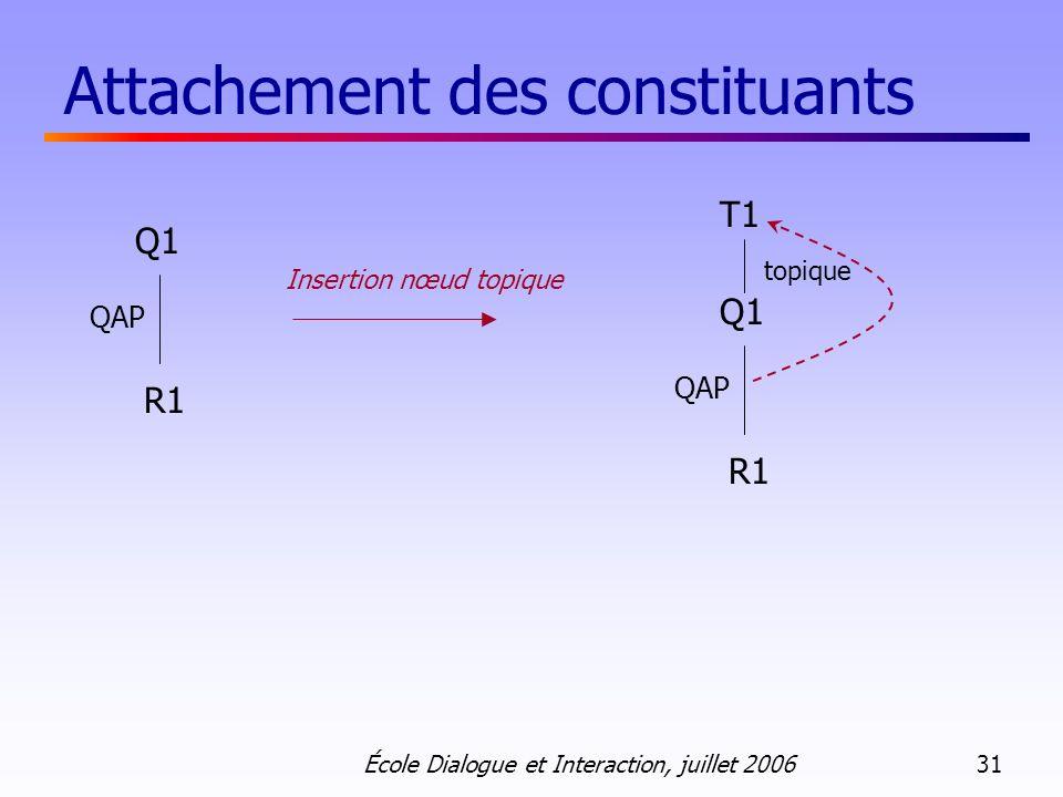 École Dialogue et Interaction, juillet 2006 31 Attachement des constituants Insertion nœud topique T1 topique Q1 R1 QAP Q1 R1 QAP