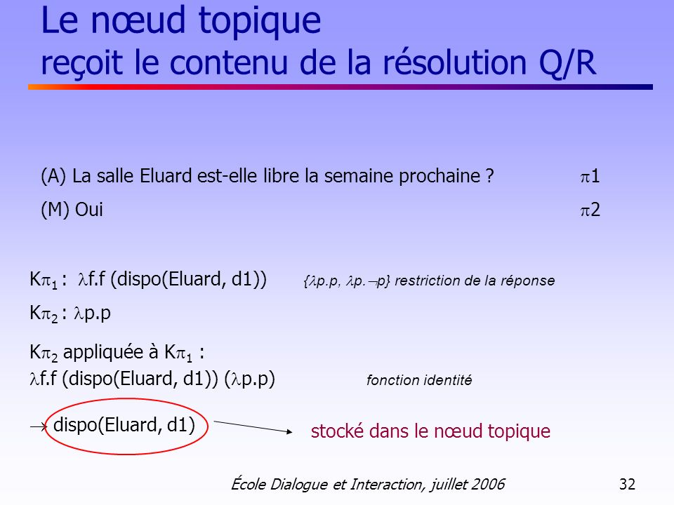 École Dialogue et Interaction, juillet 2006 32 Le nœud topique reçoit le contenu de la résolution Q/R (A) La salle Eluard est-elle libre la semaine pr