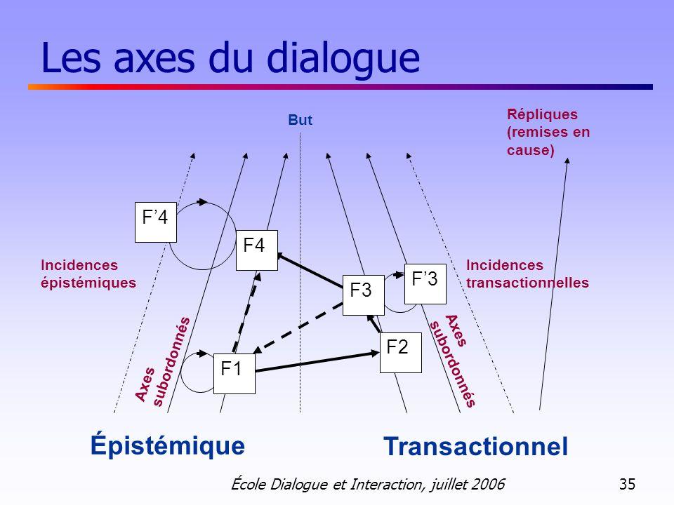 École Dialogue et Interaction, juillet 2006 35 But F2 Incidences transactionnelles Incidences épistémiques Axes subordonnés Épistémique Transactionnel F3 F1 F4 Répliques (remises en cause) F4 F3 Les axes du dialogue